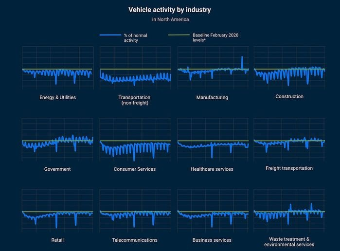 Daily volume of trips from commercial vehicles segmented by industry type (baselined against February 2020 data). - Screencap: Geotab