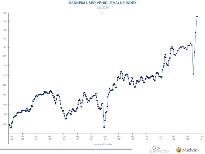 - Graph: Cox Automotive