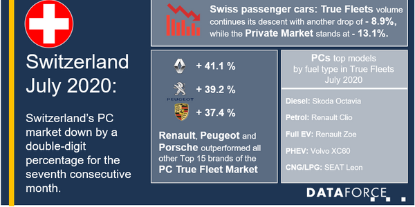 Switzerland Fleet Market Registrations Drop 7.4% in July
