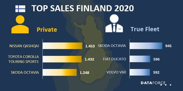 Finland Fleet Sales Hit 12,000 Units Sold
