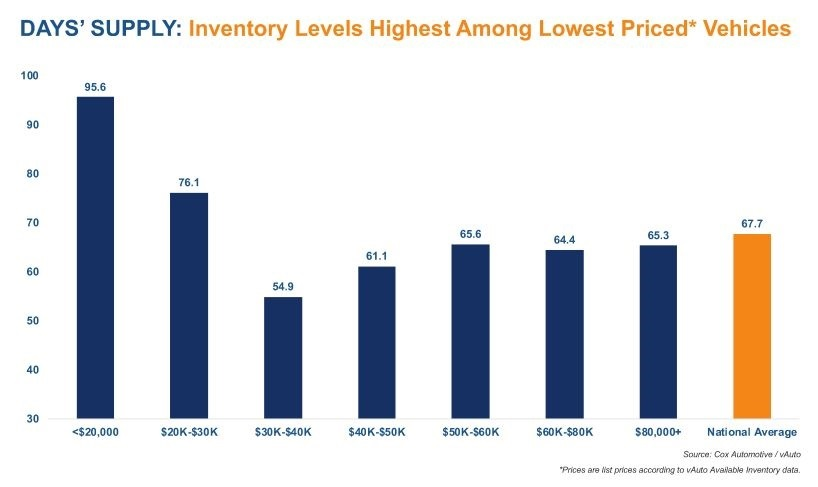 Inventory Low for Mid-Range Priced New-Vehicles