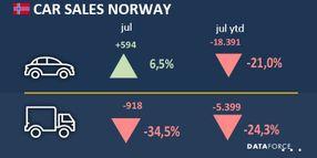 Commercial Fleet Sales Down 34.5% in Norway