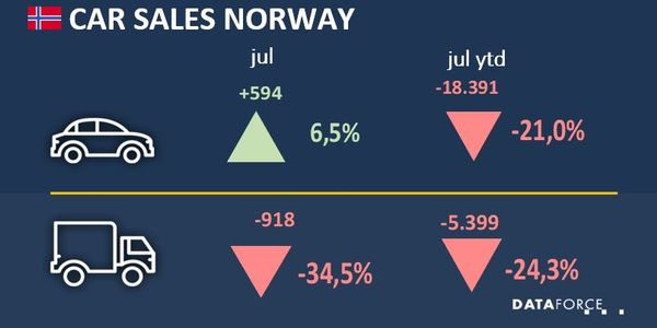 Commercial Fleet Sales Down 34.5% in Norway