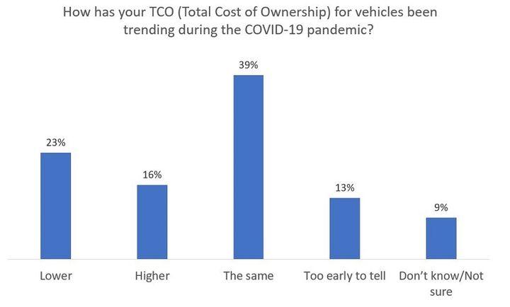 - Data: Automotive Fleet