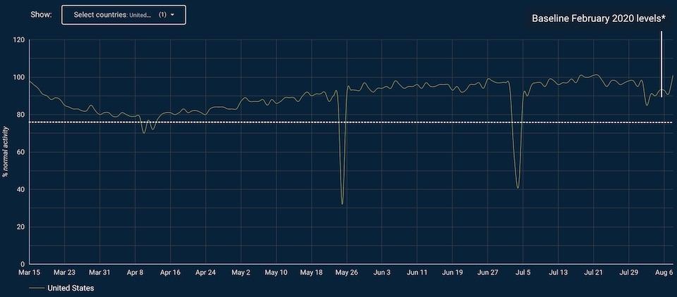 Telematics Data Shows Fleet Activity is Rising