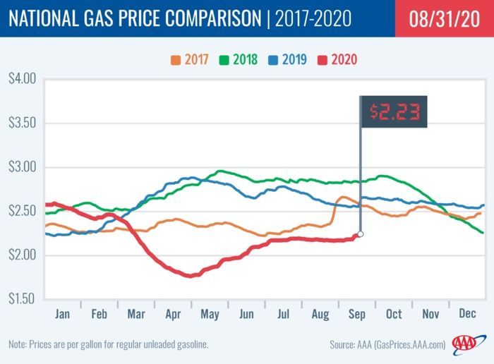 Gas prices jumped 5 cents to $2.23 as a result of Hurricane Laura, but the national average is expected to push cheaper in the week ahead. - Photo: AAA
