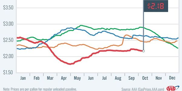 The national average for gas prices dropped to $2.18, which 48 cents cheaper than mid-September...