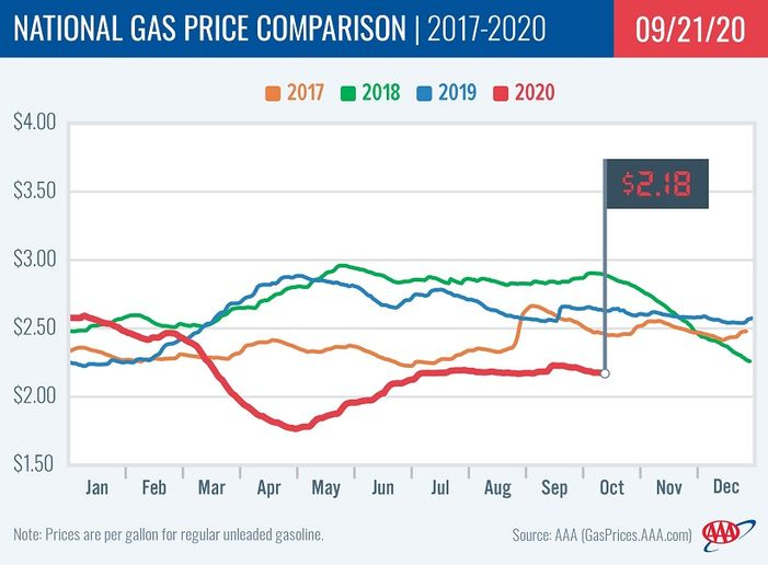 The national average for gas prices dropped to $2.18, which 48 cents cheaper than mid-September last year, and is being driven by low oil prices. - Graphic: AAA
