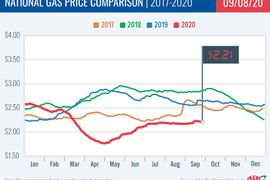 Gas Prices Fall Again to $2.21