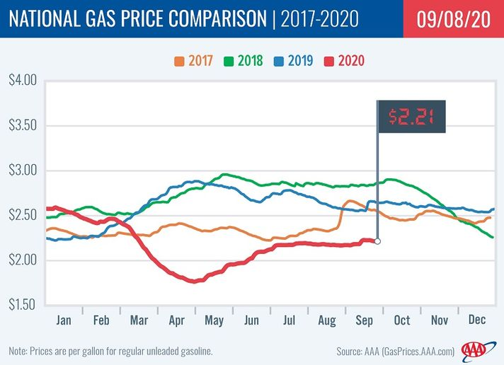 The national average for gas prices dropped 2 cents this week, with a majority of state averages seeing minor drops and a few states in the Midwest witnessing price drops ranging from a nickel to a dime. - Graphic: AAA