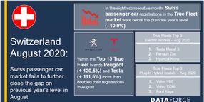 Swiss Fleet Passenger Car Market Struggles in August