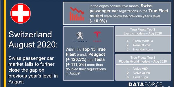 Swiss Fleet Passenger Car Market Struggles in August