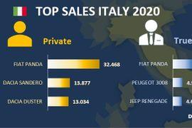 Italian Fleet Market Down in 2020