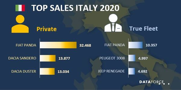 Italian Fleet Market Down in 2020