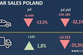 Poland Fleet Market Improves in July
