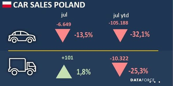 Poland Fleet Market Improves in July