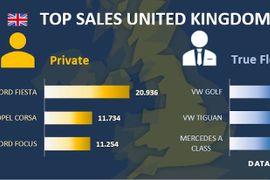 U.K. Fleet Sales Down in 2020