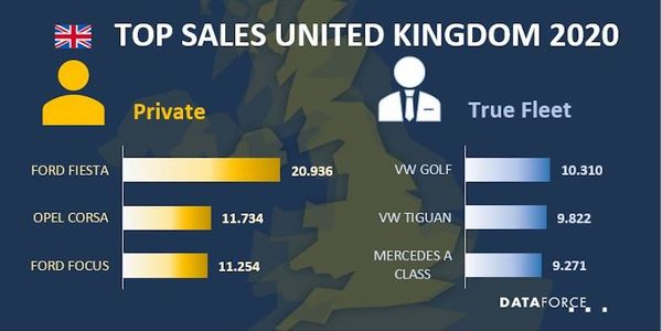 U.K. Fleet Sales Down in 2020