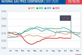 Average National Gasoline Prices Dip to $2.16