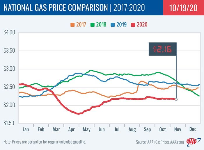 National average gas prices dropped to $2.16 as decreases in U.S. gasoline demand, supply and imports pushed the national and 44 state gas price averages cheaper on the week. - Photo: AAA