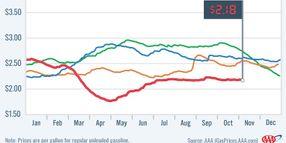Average National Gasoline Prices Unfazed by Hurricane Delta