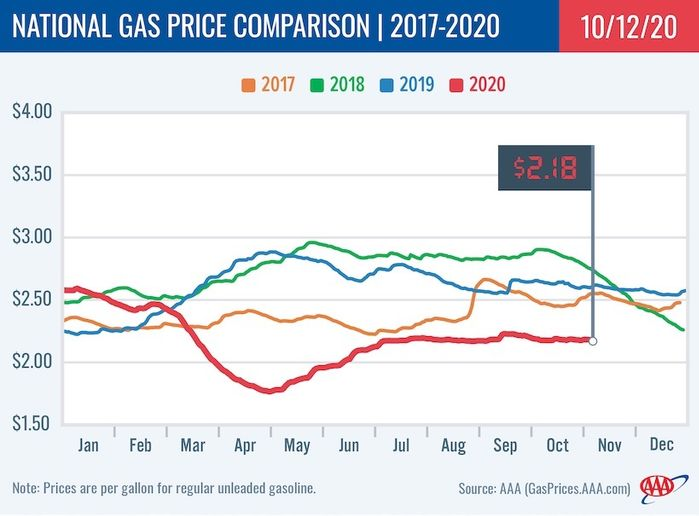 Fuel price trends were unhindered by Hurricane Delta, which made landfall in southwestern Louisiana as a category 2 hurricane. - Photo: AAA