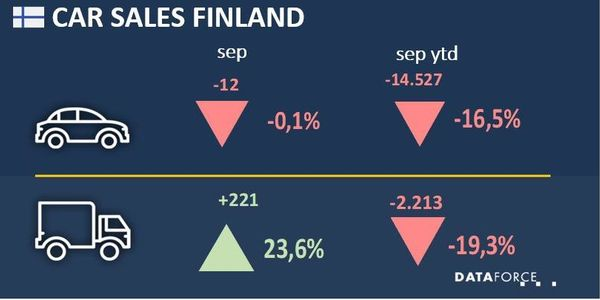 Finland Commercial Registrations Recovered in September