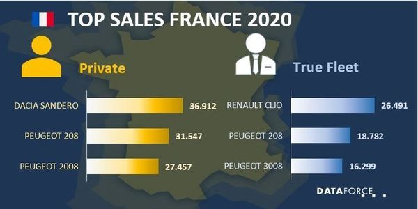 French Fleet Market is Down in 2020