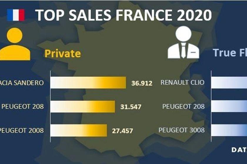 French Fleet Market is Down in 2020