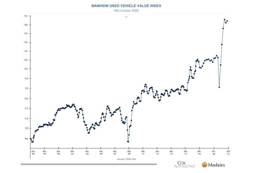 Wholesale Prices Show Seasonal Strength