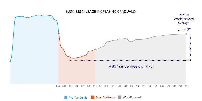 Average Business Mileage Reaches 65% of Pre-Pandemic Levels