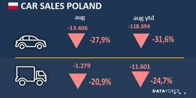 Poland Commercial Vehicle Sales Down in August
