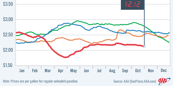 National average gas prices declined to $2.12 as crude oil prices have continued to decrease...