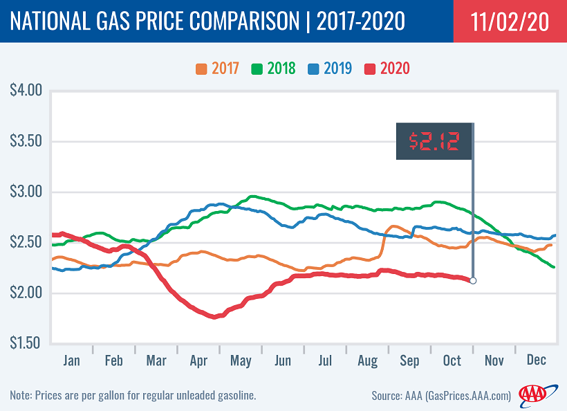 Average National Gasoline Prices Drop to $2.12