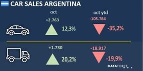 Argentina Fleet Sales Recover in October
