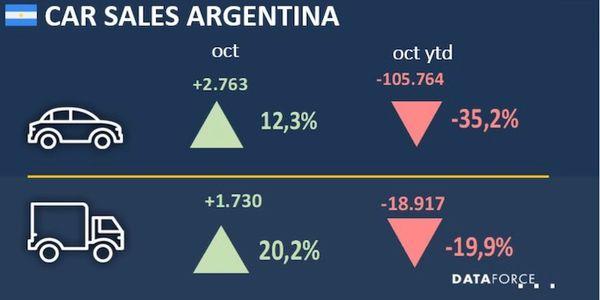 Argentina Fleet Sales Recover in October