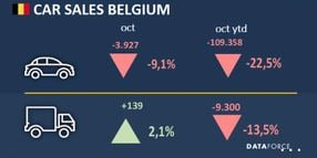 Belgium Fleet Sales Increase in October