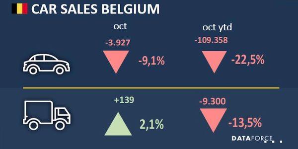 Belgium Fleet Sales Increase in October