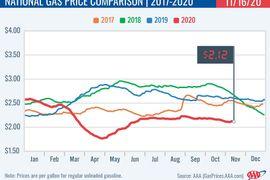 Average State & National Gasoline Prices Up Slightly