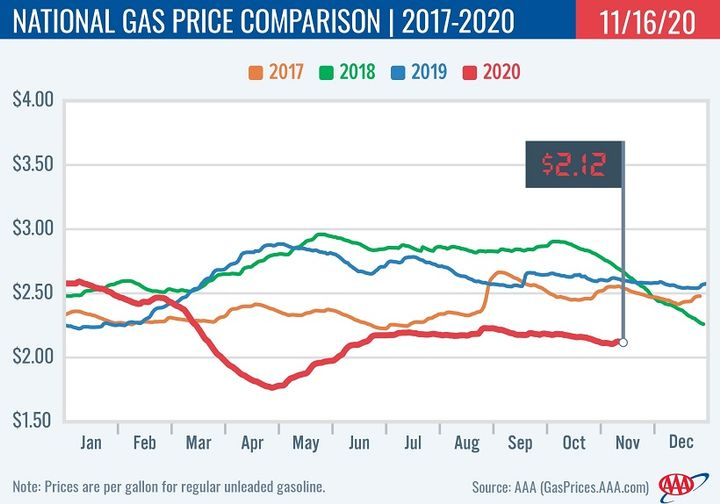 Despite the weekly increase, gas prices remain cheap both compared to last month and last year. - Graphic: AAA