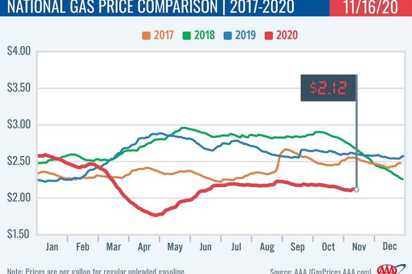 Despite the weekly increase, gas prices remain cheap both compared to last month and last year.