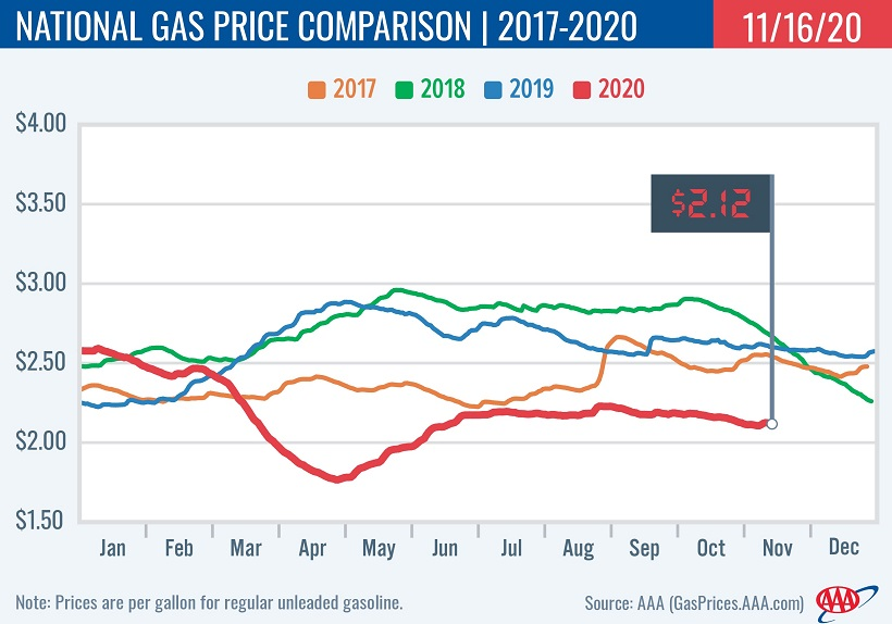 Average State & National Gasoline Prices Up Slightly