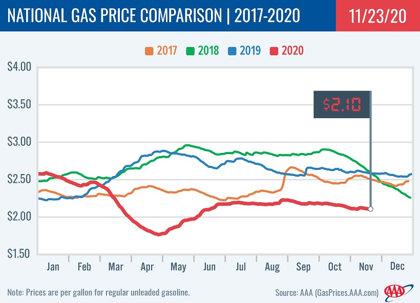 Average National Gasoline Prices Cheaper Ahead of Thanksgiving Holiday