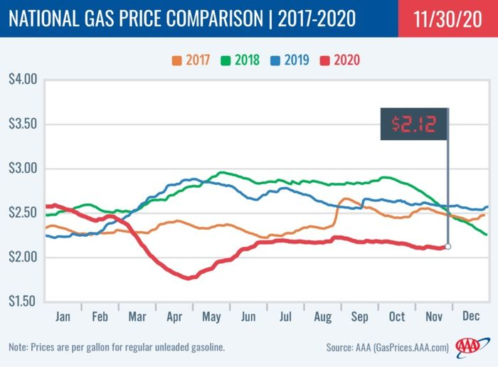 Following the Thanksgiving holiday, the average national price for gasoline is at $2.12, two cents more than a week ago, but still down 46 cents from last year. - Photo: AAA