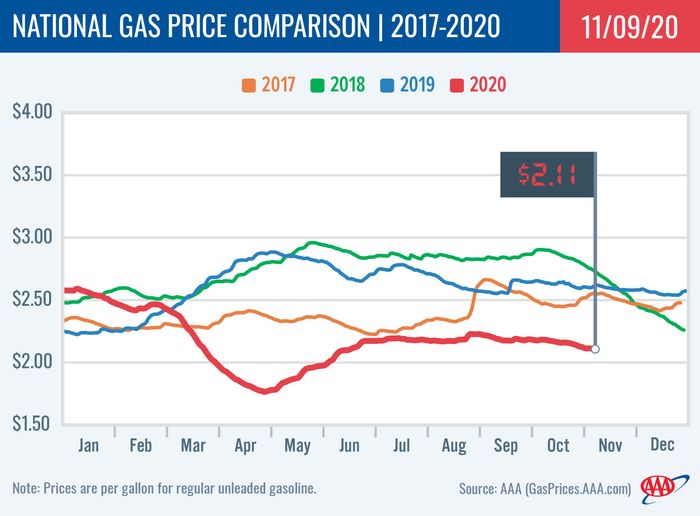 The national gas price average pushed a penny cheaper on the week to $2.11 following an increase in gasoline stocks and a dip in demand. - Graphic: AAA