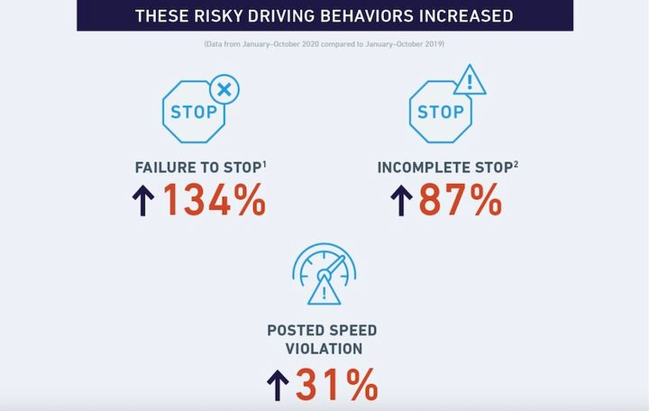 "The data provides insight into the changes in miles driven and how certain risky driving behaviors have become more prevalent in the months since ""stay at home"" orders were issued across Illinois. - Graphic: Lytx"
