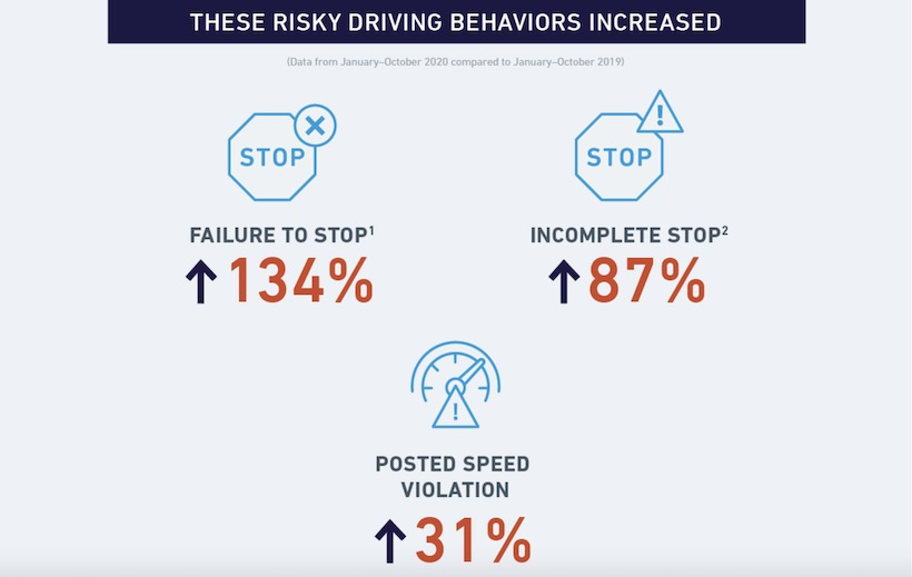 Fleet Miles Driven & Speeding Violations Increase in Chicago