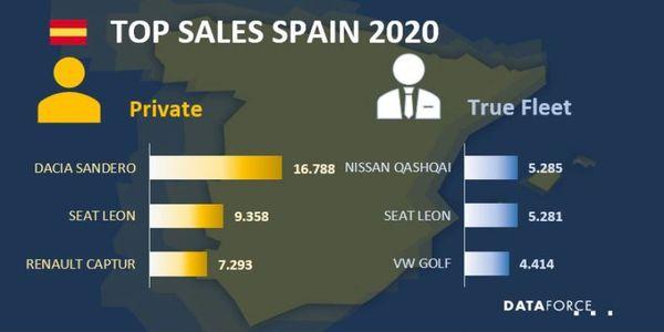 2020 Fleet Sales Down in Spain
