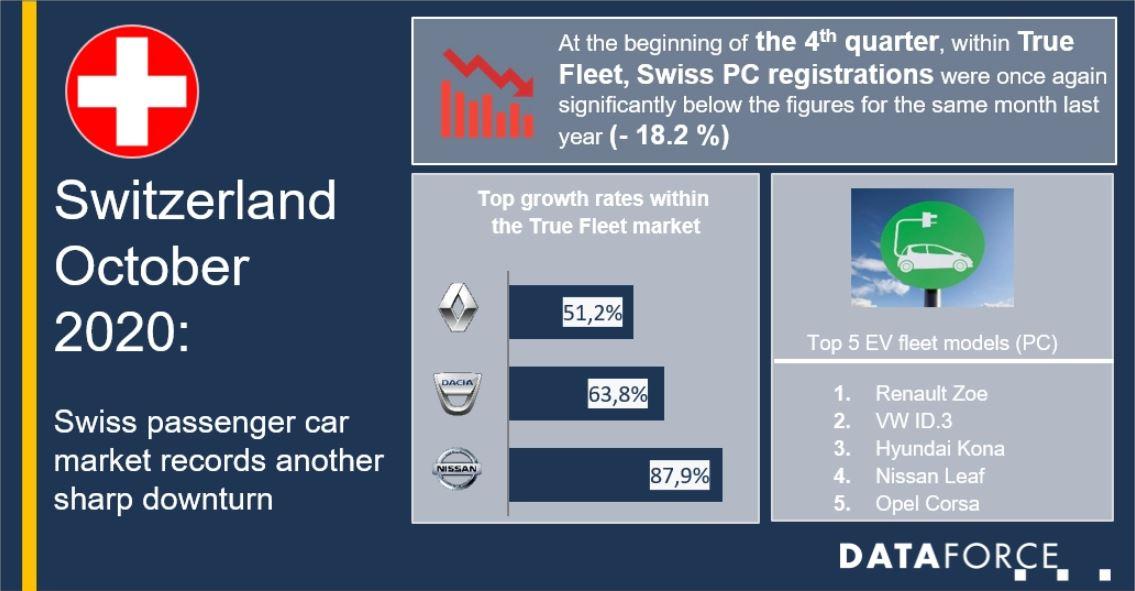 Swiss Fleets Show Interest in EVs Despite Market Downturn