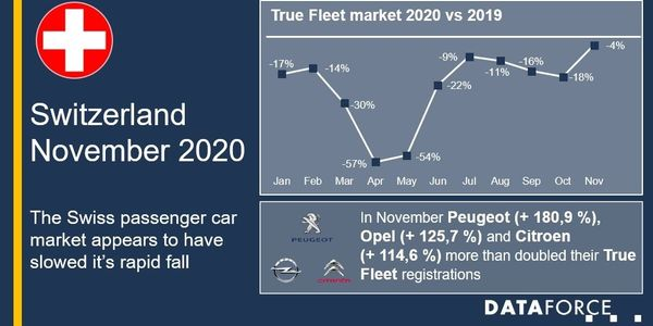 Swiss Fleet Registrations Continue to Improve in 2020